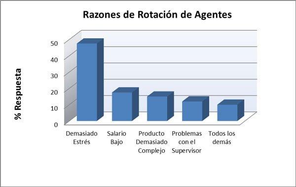 Razones de Rotación de los Agentes